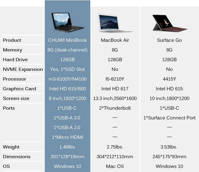 CHUWI MiniBook Vs MacBook Air Vs Surface Go