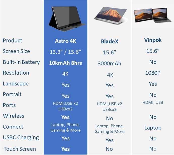 astro 4k vs bladex vs vinpok