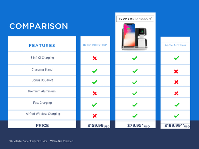 icombostand vs belkin boost up vs apple airpower