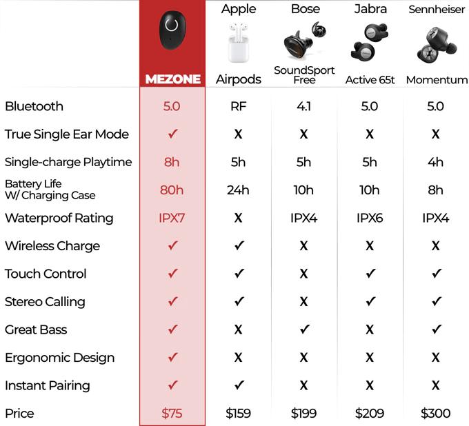 MEZONE vs Apple Airpods vs Bose SoundSport Free vs Jabra Active 65t vs Sennheiser Momentum