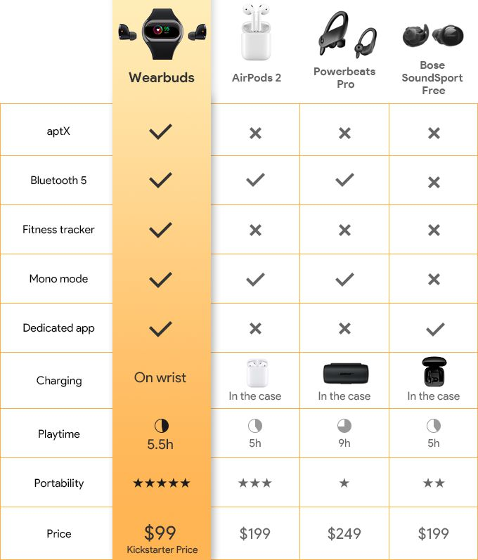 wearbuds vs airpods 2 vs powerbeats pro vs bose soundsport free